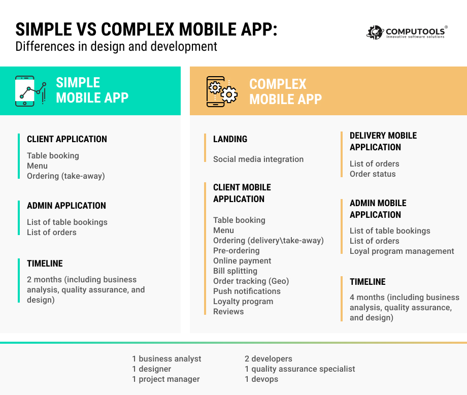 Restaurant app comparison table_simple vs complex app