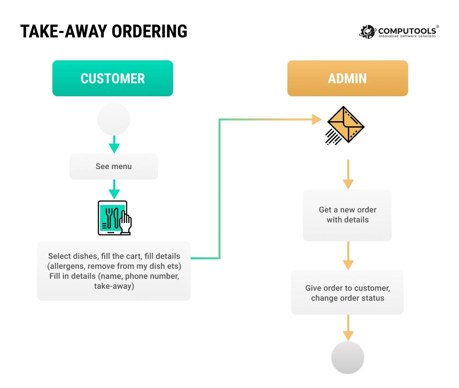 Take-away ordering