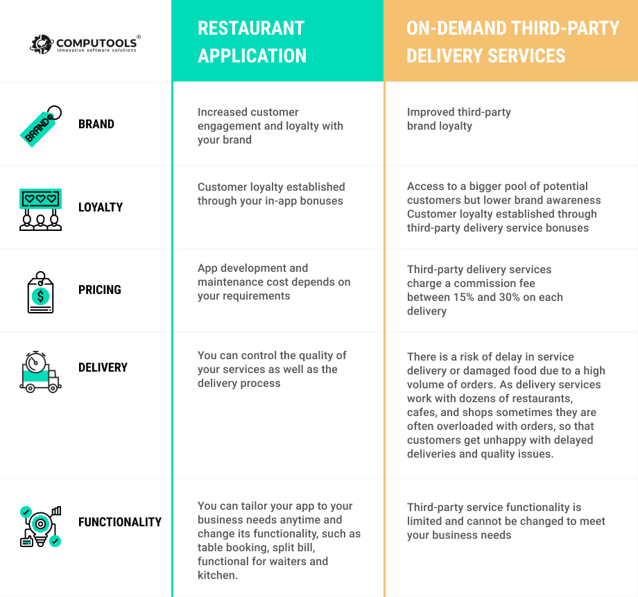 Restaurant app comparison table